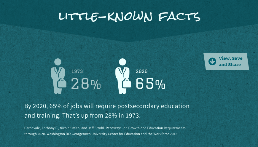 Little-Known Facts: By 2020, 65% of jobs will require postsecondary education...