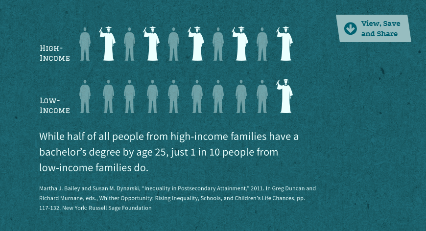 Statistic Image: Just 1 in 10 people from low-income families have a bachelor's degree by age 25...