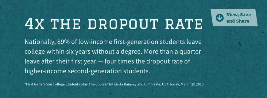 Statistic Image: 4x more low-income students drop out of college...