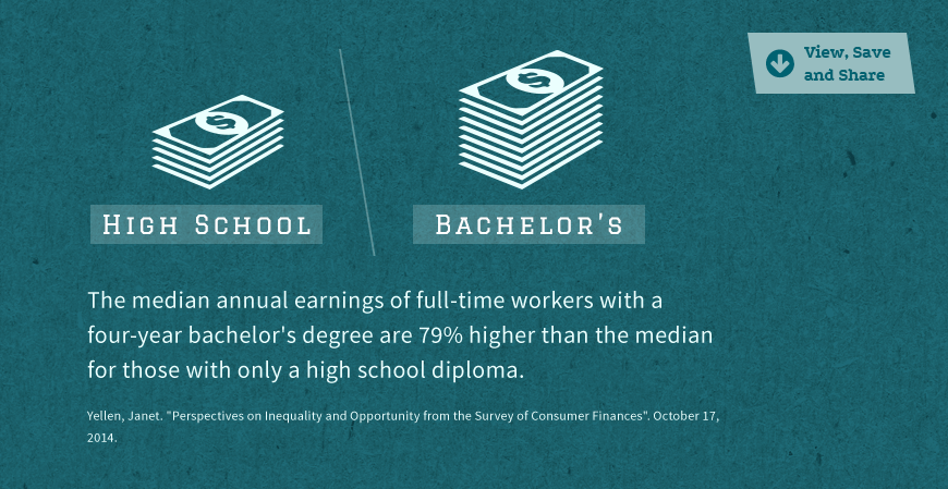 Statistic Image: Median annual earnings of full-time workers with a four-year bachelor's degree are 79% higher...
