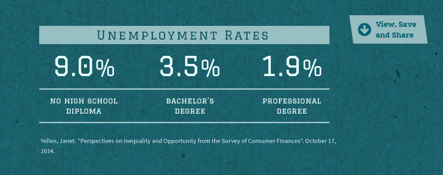 Statistic Image: unemployment rates are drastically lower with a bachelor's degree...